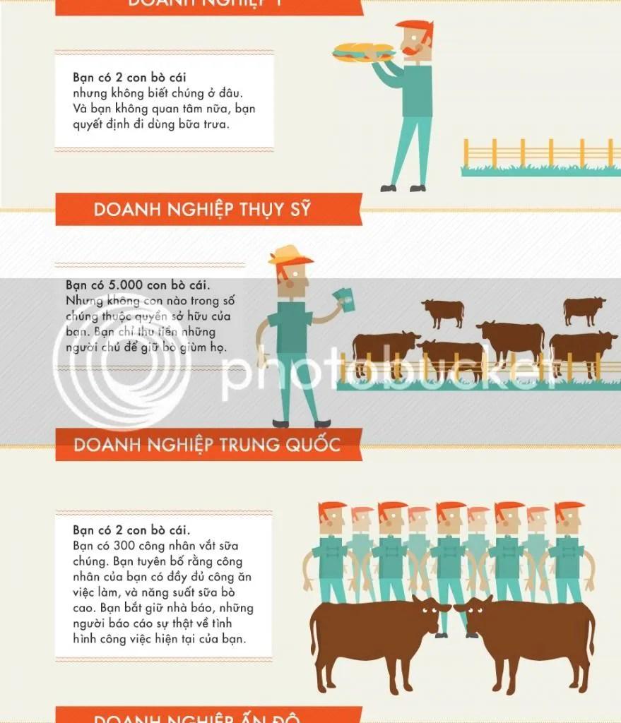 """Câu """"Bạn có hai con bò"""" xuất xứ từ một ví dụ hài hước trong giáo trình mônkinh tếtrình độ cơ bản. Đó là chuyện một anh nông dân không sở hữu tiền mà chỉ có thể đổi gia súc của mình lấy mặt hàng khác. Phiên bản tiêu biểu nhất là: """"Bạn có hai con bò, bạn lại muốn có gà; bạn cất công đi tìm một người nông dân có gà đồng thời muốn có bò"""". Mục đích của những ví dụ này nhằm chỉ ra sự hạn chế củahệ thống hàng-đổi-hàngvà dẫn dắt đến sự cần thiết của tiền tệ.Những câu chuyện đùa """"tam sao thất bản"""" từ ví dụ này bắt đầu nảy sinh từ năm 1944 và được nhiều người yêu thích do chúngchâm biếmnhững nét tính cách tiêu biểu của các nền văn hóa thuộc nhiều quốc gia, tôn giáo, chế độ…———————————-Chủ nghĩa tự do (liberalism)Bạn có 2 con bò. Hàng xóm của bạn không có con nào.Bạn cảm thấy áy náy về sự thành công của mình. Nhưng thay vì đưa cho hàng xóm của bạn một con, thì bạn viết thư cho một vị đại biểu quốc hội, yêu cầu ông ta ban hành dự luật để thêm các chương trình hỗ trợ của chính phủ để giúp anh hàng xóm kia có được một con bò.Bạn đứng ra tổ chức buổi ca nhạc để thu hút sự chú ý về tình cảnh của những người không có bò.Danh ca Barbara Treisand hát vì những người không có bò, trong khi những người đó không thể đến tham dự vì tiền vé quá mắc.Bạn đeo dây ruy-băng để cho biết là bạn quan tâm đến những người không có bò, thậm chí mặc dù bạn thật sự chẳng làm gì để giúp họ.Chủ nghĩa bảo thủ (conservatism)Bạn có 2 con bò. Hàng xóm của bạn không có con nào.Bạn dạy cho anh hàng xóm biết cách làm việc để anh ta có thể tự mua bò cho mình.Chủ nghĩa xã hội (socialism)Bạn có 2 con bò.Bạn phải đưa cho hàng xóm của bạn 1 con. Bạn thành lập một hợp tác xã để chỉ bảo anh ta cách dùng con bò.Chủ nghĩa cộng sản (communism)Bạn có 2 con bò.Chính quyền lấy hết số bò đó, và cho bạn một ít sữa. Bạn phải xếp hàng để lấy sữa, và sữa thì mắc tiền và chua lè.Chủ nghĩa phát xít (fascism)Bạn có 2 con bò.Chính quyền lấy hết số bò đó, thuê bạn chăm sóc chúng và bán cho bạn một ít sữa.Chủ nghĩa Đức quốc xã (nazism)"""