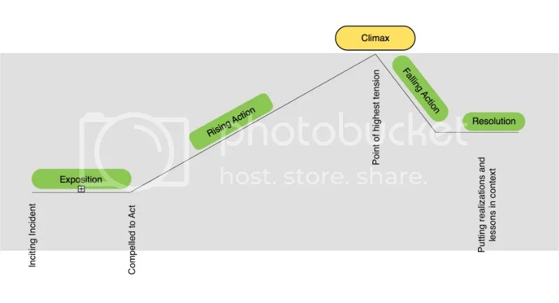 photo More detailed Plot Diagram_zpsxm4qrh1n.jpg