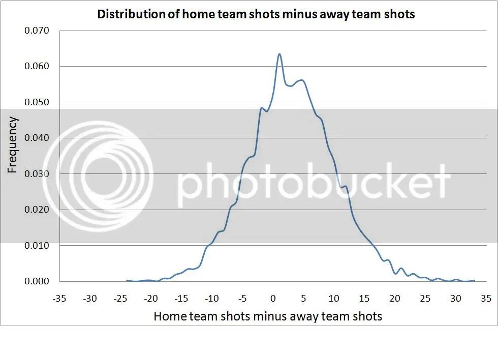 Home team shots minus away team shots