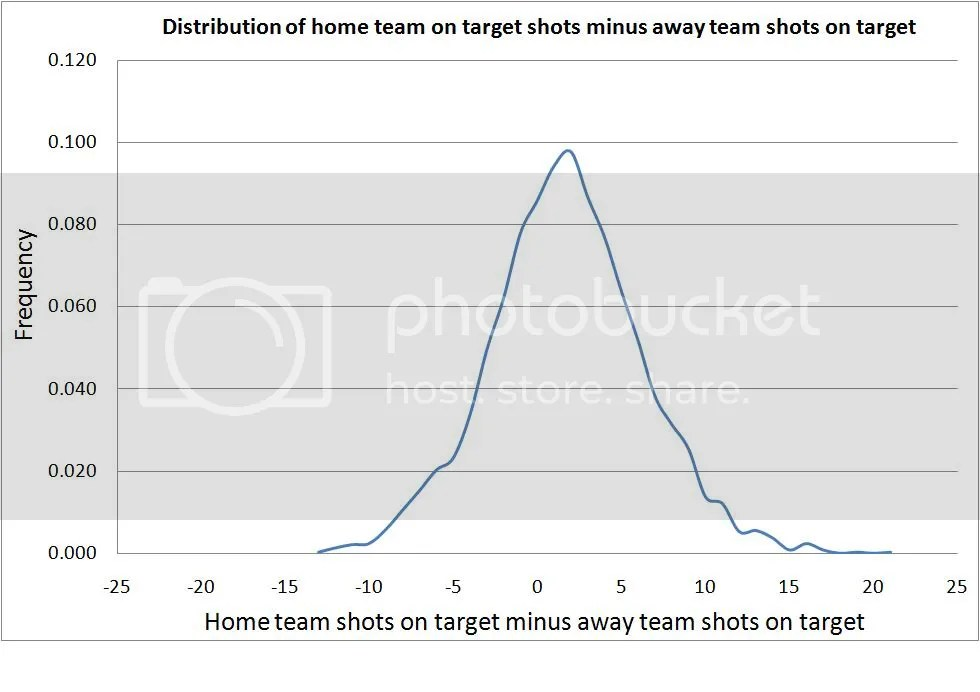 Home team shots on target minus away team shots on target