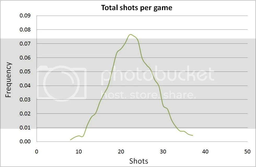Distribution of shots in premiership games