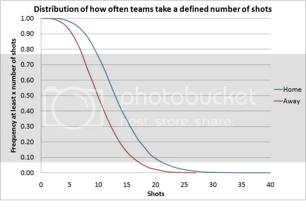 Plot showing how often a home/away team takes at least a defined number of shots