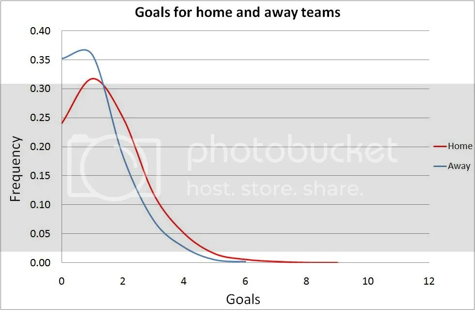 Distribution of goals per game split for home and away teams