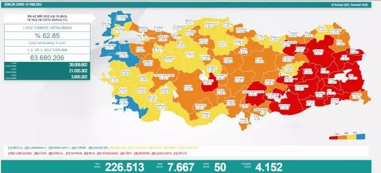 turkiyede gun gun koronavirus vaka ve olum tablosu ne kadar fark etti 1626713943 4416 w750 h341