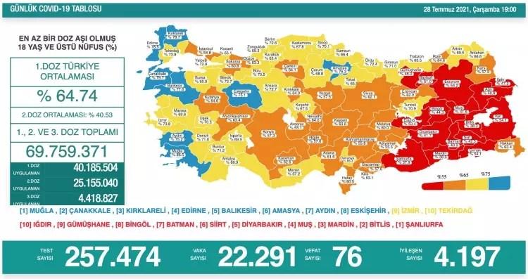 turkiyede gun gun koronavirus vaka ve olum tablosu ne kadar fark etti 1627494336 4426 w750 h397