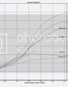 The next chart  am adding more cars that both have inch exhaust and intercooler pipesash massive intercoolers  throttle bodies also twinturbo nissan zx forum  little info about turbos rh
