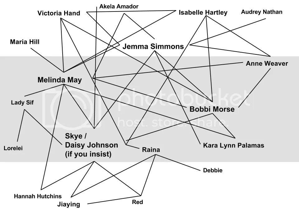 Marvel Monday Relationships Between Female Characters On Agents