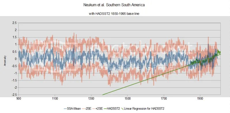 Climate sensitivity discussion thread | Climate Etc