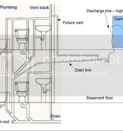 take the discharge hose from the dishwasher do the high loop behind or beside the dishwasher take it down through the floor run it 2 feet horizontal to  [ 1024 x 768 Pixel ]