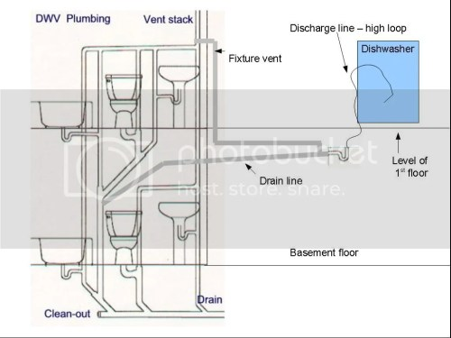 small resolution of take the discharge hose from the dishwasher do the high loop behind or beside the dishwasher take it down through the floor run it 2 feet horizontal to