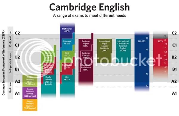 A Range of Exams