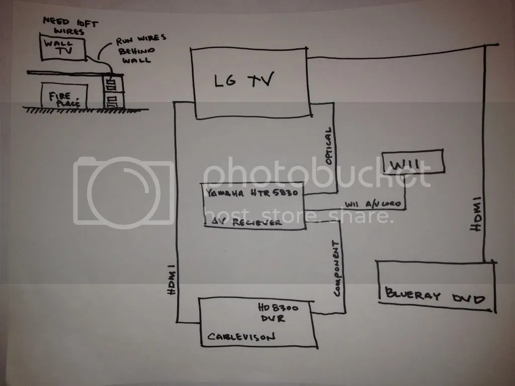 home theatre system wiring diagram alpine car radio need help my theater