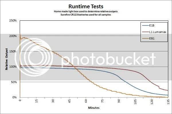 SureFire EB1 Runtime