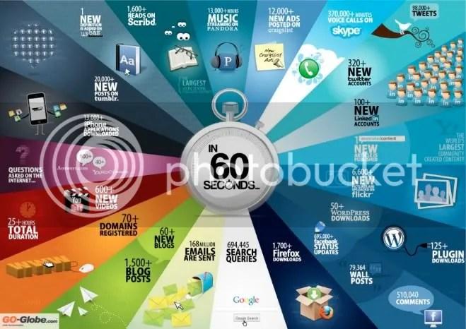 60 segundos de Internet