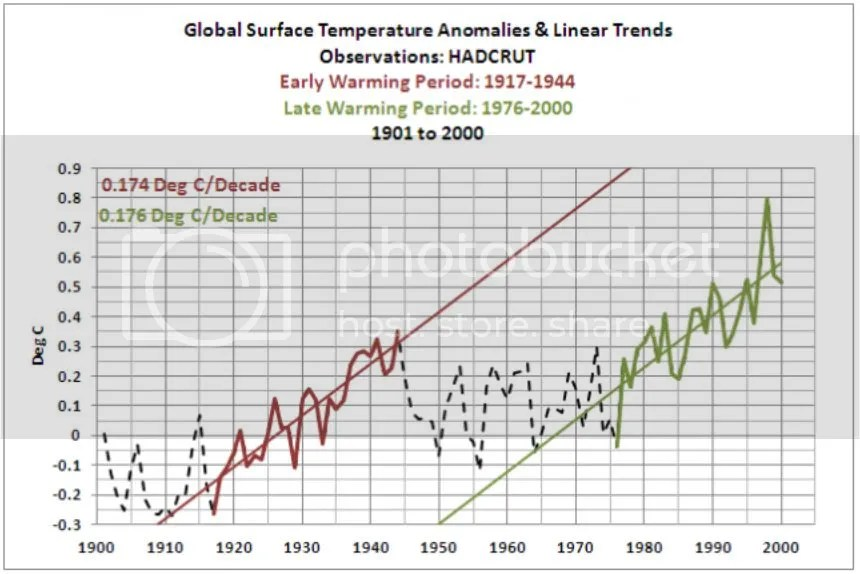 Dispelling myths about global warming | Watts Up With That?