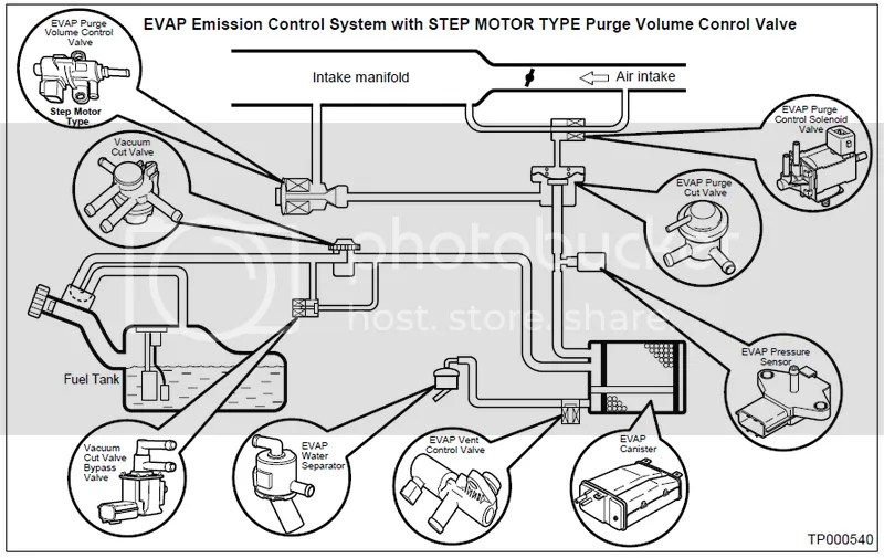 HOW TO: Testing and Eliminating P1447 EVAP Control System