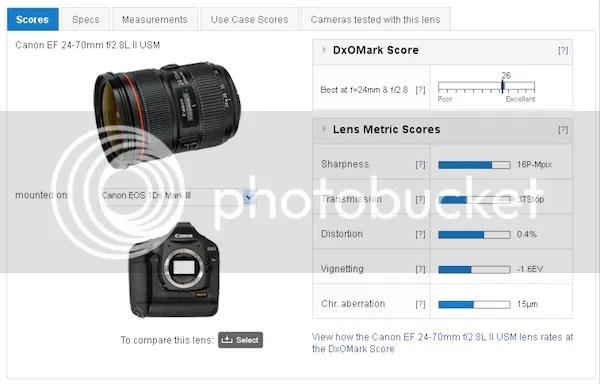 Canon EF24-70mm f/2.8L II USM DxOmarked