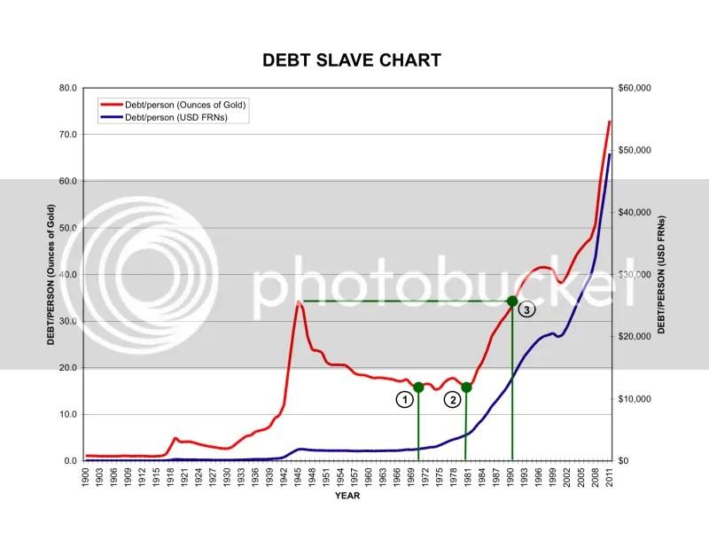 DebtSlaveChart ASLEEP AT THE WHEEL
