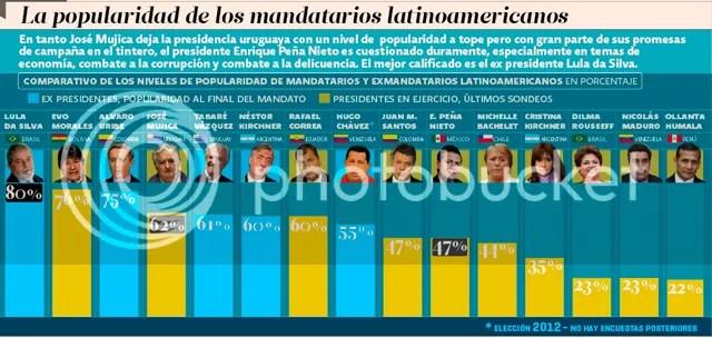 photo popularidad-presidentes_zpsk8pbkggu.jpg