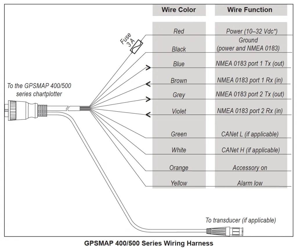 hight resolution of garmin pin transducer wiring diagram garmin nmea question garmin to furuno the hull truth boating and