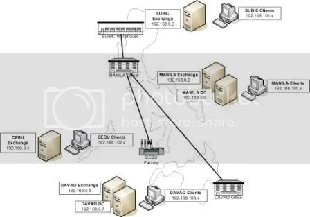 VLANs and AD Site Design