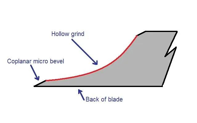 The Hollow Grind