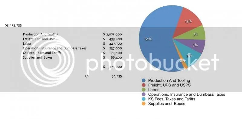 Gráfico das despesas da campanha Bones I.