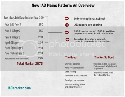 Image result for powerful tips to crack ias exam