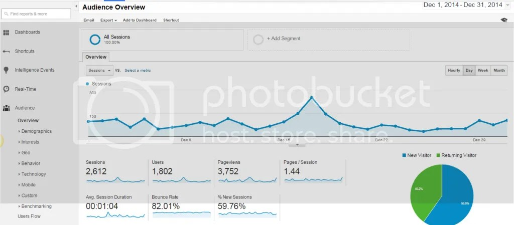 audience overview screenshot in google anayltics, the blogger collective blogger u: google analytics 101