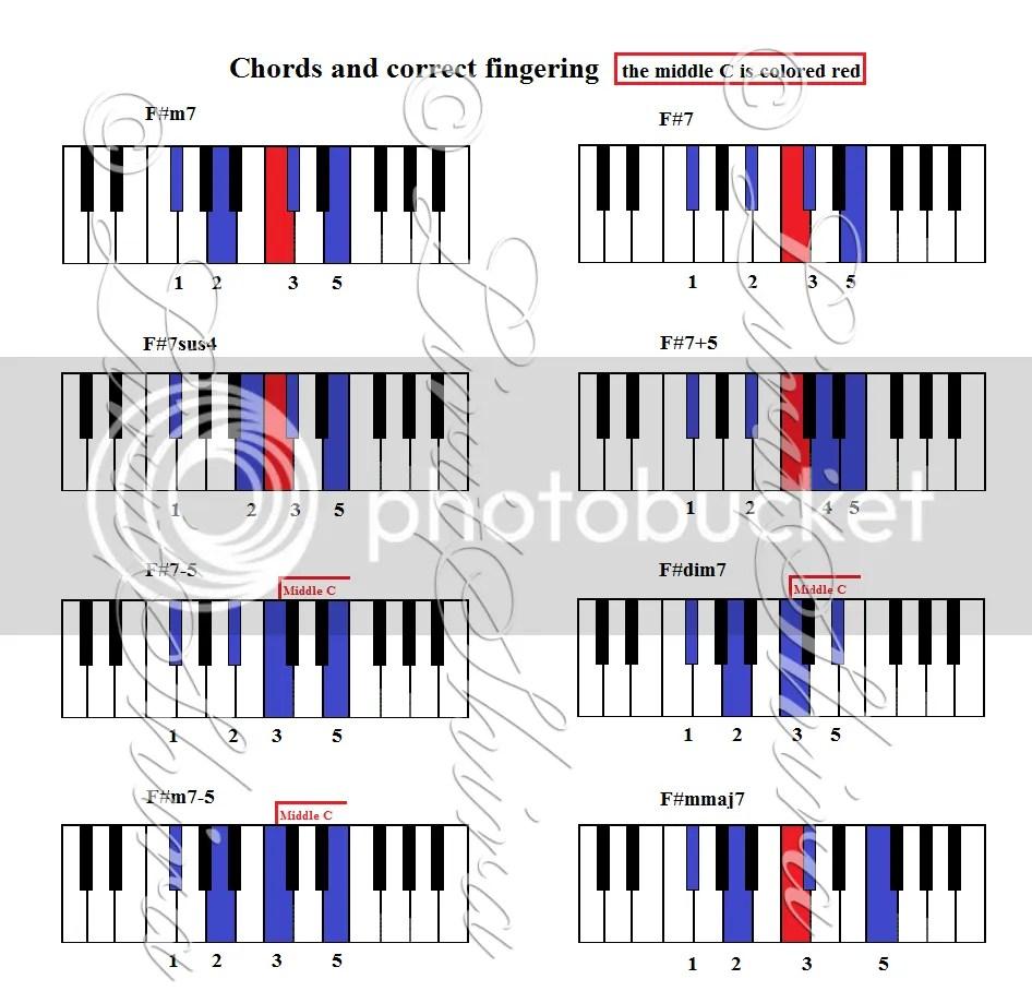 F#m7 Bar Chord F#chords F#m7/f#7/f#7sus4/f#7