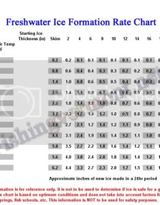 Ice making chart also juveique rh