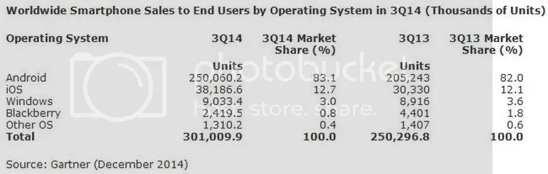 photo gartner-smartphones-2014q3-android-controls-83-percent-the-industry-cosign_zps6ece4246.jpg