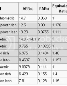 stole this from  cobalt forum with quick search for you guys to mull over same as altec posted but some lambda   also amount of  max power rh  post