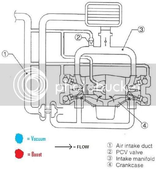Subaru Turbocharger Diagram, Subaru, Free Engine Image For