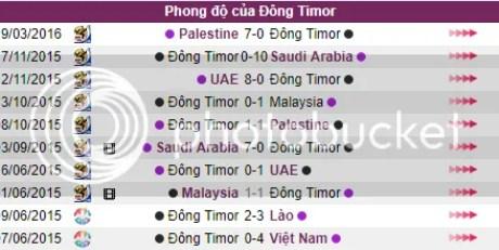 Doi hinh thi dau U23 Viet Nam v U23 Dong Timor ngay 15/08 - SEAGAMES 29 hinh anh 3