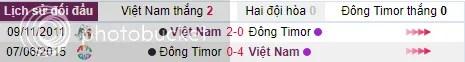 Doi hinh thi dau U23 Viet Nam v U23 Dong Timor ngay 15/08 - SEAGAMES 29 hinh anh 1