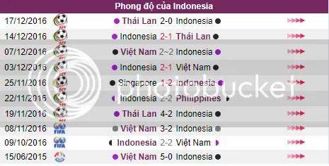 Nhan dinh doi hinh thi dau U23 Viet Nam v U23 Indonesia ngay 22/08 – SEAGAMES 29 hinh anh 3