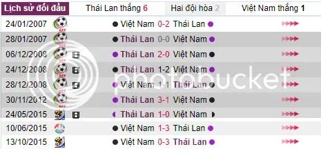 Nhan dinh doi hinh thi dau U23 Viet Nam v U23 Thai Lan ngay 24/08 – SEAGAMES 29 hinh anh 1