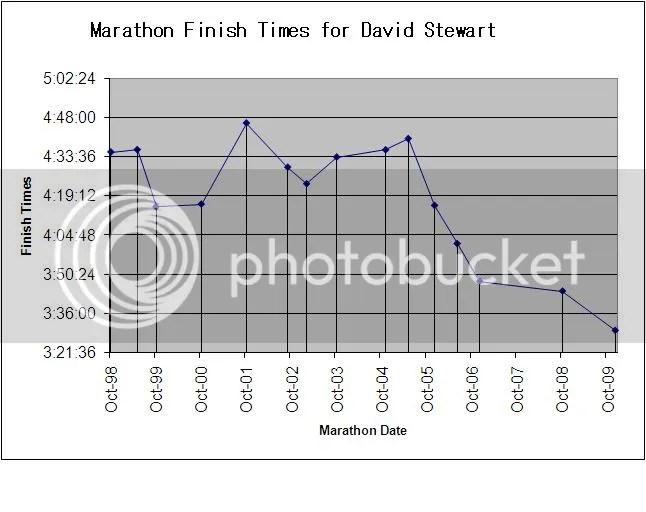 Lifetime Marathon Personal Records
