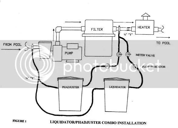 pH Adjuster & The Liquidator