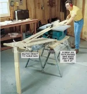 Table Saw Outfeed Table Designs