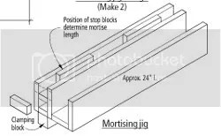 46 Router Jig Plans: Router Dado Jigs, Mortise Jigs