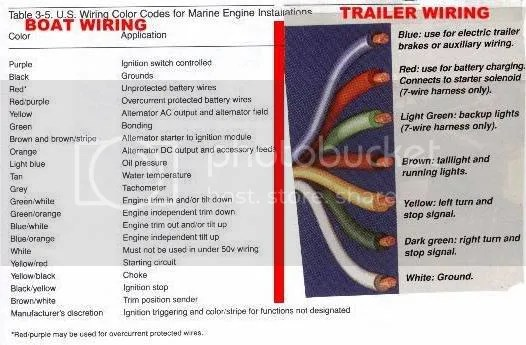 1999 ford f350 7 pin trailer wiring diagram wifi need help fast-93 explorer lights - truck enthusiasts forums