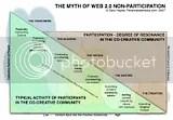Web 2.0 participation