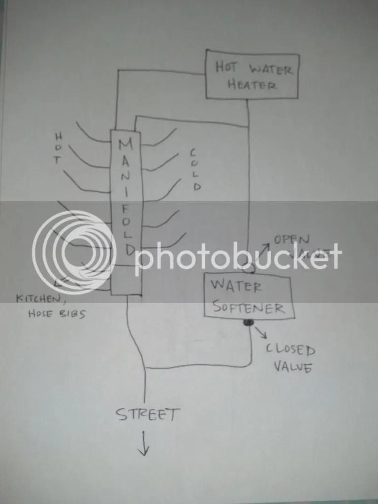 medium resolution of water softener install manifold question