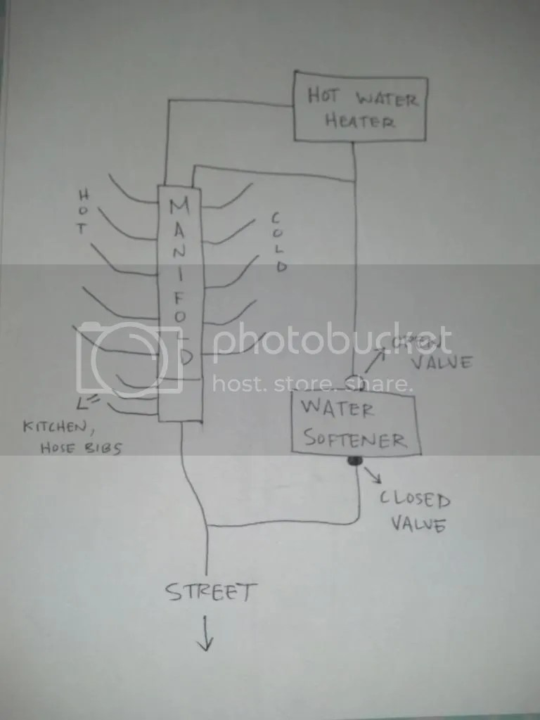 hight resolution of water softener install manifold question