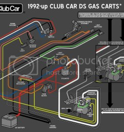 gas club car wiring schematic wiring diagram for you wiring diagram for 91 gas club car [ 1024 x 912 Pixel ]