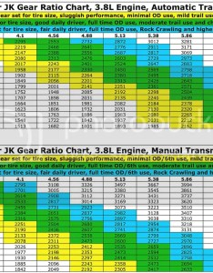 Jeep jk gear chart also mersnoforum rh