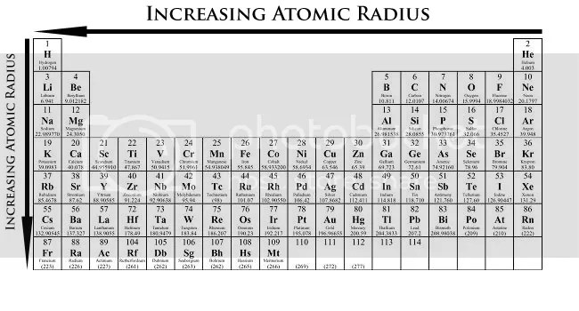 The Biggest Noob Chemists: Periodic Table Trends