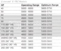 √ Mercury Rpm Chart | Genuine Mercury & Mercruiser parts  79